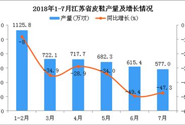 2018年7月江苏省皮鞋产量为577万双 同比下降47.3%