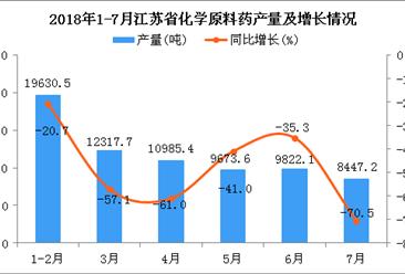 2018年1-7月江苏省化学原料药产量为70876.4吨 同比下降7%