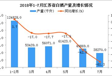 2018年1-7月江苏省白酒产量同比下降1.5%