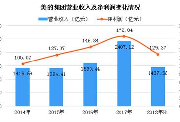 2018上半年美的实现营收1437.36亿元 同比增长15.02%