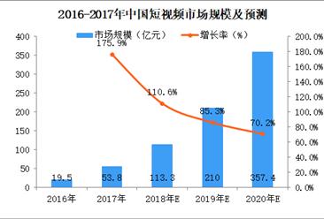 ofo小黄车短视频业务两周订单量上涨400%,中国短视频市场前景广阔(图)