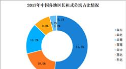 2017年中国分散式长租公寓市场分析:上海分散式公寓数量超16万间(图)
