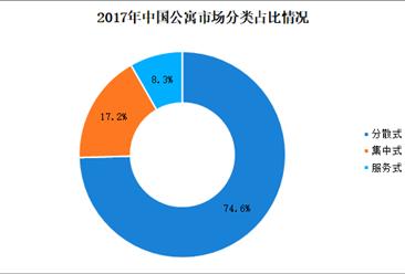 2018年中国长租公寓数据分析:分散式公寓占比超七成