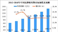 2018年中國抗腫瘤藥物市場分析及預測:市場規模將達1461.47億元(圖)