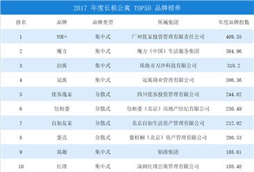 2017年度中国长租公寓品牌排行榜TOP50