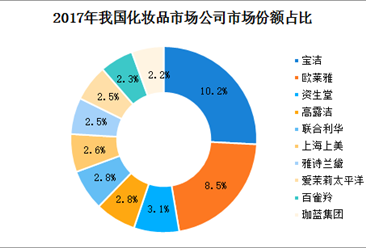 中国化妆品市场竞争格局分析:消费升级促进高端化妆品消费增长(附图表)