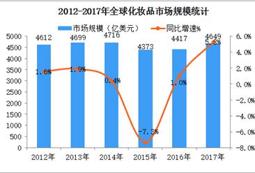 全球化妆品市场规模突破4500亿美元  中国跻身第二大化妆品消费国(图)