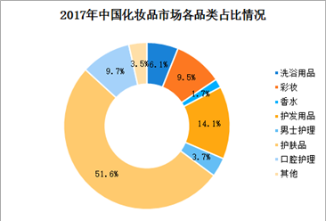 2018年中国护肤品市场规模预测:护肤品市场规模将超1800亿元(图)