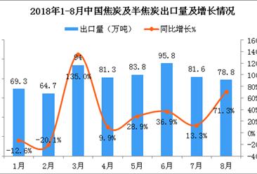2018年8月中国焦炭及半焦炭出口量为78.8万吨 同比增长71.3%