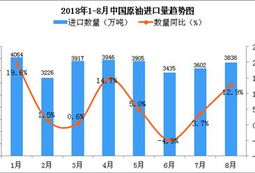 2018年8月中国原油进口量为3838万吨 同比增长12.9%