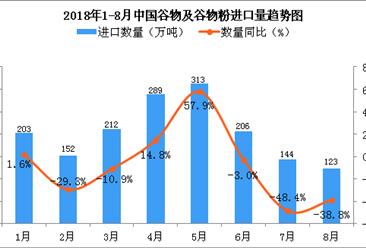 2018年8月中国谷物及谷物粉进口量为123万吨 同比下降38.8%