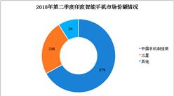 2018年第二季度印度智能手机市场数据分析:小米市场份额占29.7%(图)