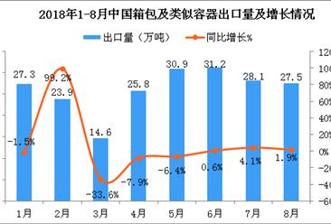 2018年8月中国箱包及类似容器出口量为27.5万吨 同比增长1.9%