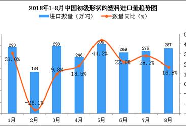 2018年8月中国初级形状的塑料进口量为287万吨 同比增长16.8%