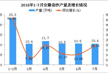 2018年1-7月安徽省纱产量为74万吨 同比增长22.5%