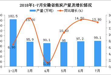 2018年1-7月安徽省焦炭产量及增长情况分析:同比增长9.8%