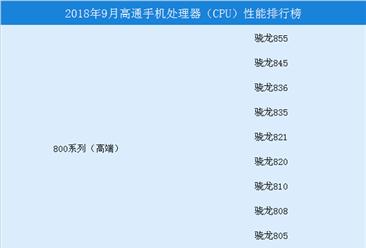 2018年9月高通手机处理器(CPU)性能排行榜(附榜单)