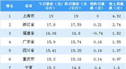 2018年9月10日全国各省市生猪价格澳门银河官网投注网站榜:上海市外三元生猪价格最高