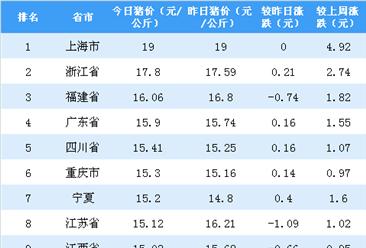 2018年9月10日全国各省市生猪价格排行榜:上海市外三元生猪价格最高