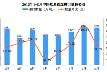 2018年8月中國煤及褐煤進口量同比增長13.5%(附圖)