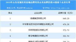 2018年山东省制造业高端品牌培育企业品牌价值50强:青岛啤酒排名第四(附名单)