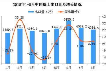 2018年8月中国稀土出口量为4314.4吨 同比增长3.1%