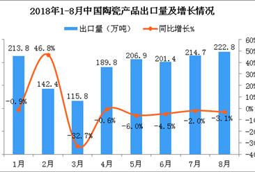 2018年8月中国陶瓷产品出口量为222.8万吨 同比下降3.1%