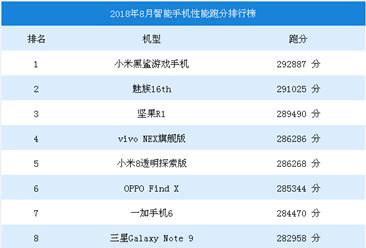 华为手机跑分作弊?2018年最新智能手机性能跑分排行榜出炉(附排名)