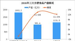 高铁40元盒饭发霉 2018中国方便食品市场规模及发展趋势分析(图)