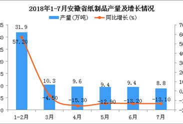 2018年1-7月安徽省纸制品产量为64.4万吨 同比下降10.2%