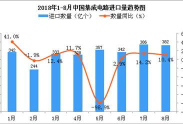 2018年8月中国集成电路进口量为382亿个 同比增长10.4%