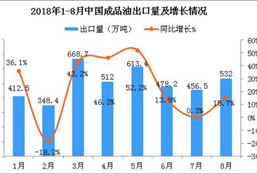 2018年8月中国成品油出口量为532万吨 同比增长15.7%