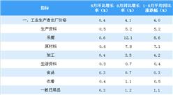 2018年8月全国PPI指数分析:同比上涨4.1% 环比上涨0.4%(附图表)