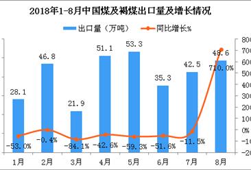 2018年8月中國煤及褐煤出口量為48.6萬噸 同比增長710%