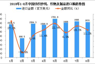 2018年8月中国纺织纱线、织物及制品进口金额同比增长11.2%(附图)