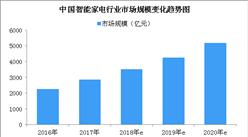 智能家电行业市场规模及发展趋势预测:2018年智能家电行业市场规模将近3500亿(图)