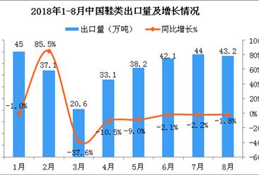 2018年8月中国鞋类出口量为43.2万吨 同比下降1.8%