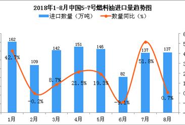 2018年1-8月中国5-7号燃料油进口数量及金额增长情况分析(附图表)