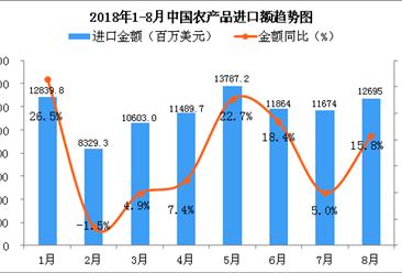 2018年8月中国农产品进口金额同比增长15.8%(附图)
