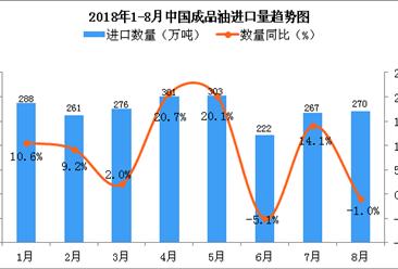 2018年8月中国成品油进口量为270万吨 同比下降1%