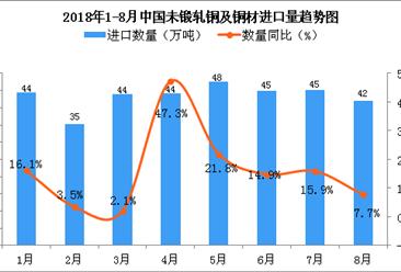 2018年8月中国未锻轧铜及铜材进口量为42万吨 同比增长7.7%