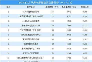 2018年9月单周影院电影票房排行榜:4影院票房超100万(9.3-9.9)