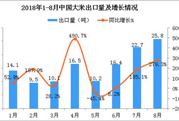 2018年8月中国大米出口量为25.8吨 同比增长279.3%