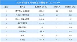 2018年9月單周電影票房排行榜:《碟中諜6》蟬聯榜首 《阿爾法》第二(9.3-9.9)