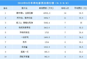2018年9月单周电影票房排行榜:《碟中谍6》蝉联榜首 《阿尔法》第二(9.3-9.9)