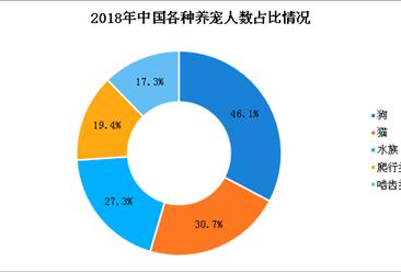 2018年中国宠物行业白皮书:宠物消费市场规模达1708亿(图)