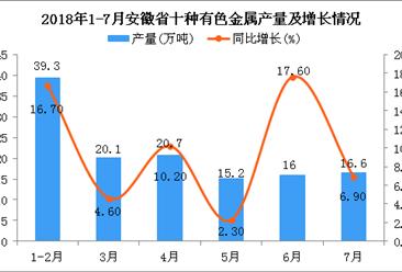 2018年1-7月安徽省十种有色金属产量为114.1万吨 同比增长11.7%