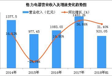 格力电器2018年销售目标冲击2000亿 上半年营收同比增长超三成(图)