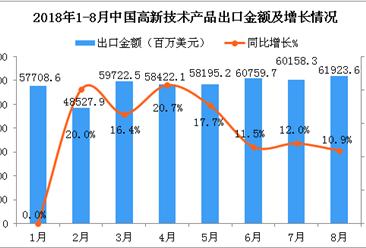 2018年8月中国高新技术产品出口金额同比增长10.9%