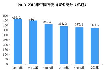 方便面市场回暖?2018年中国方便面产销规模及发展趋势分析(图)